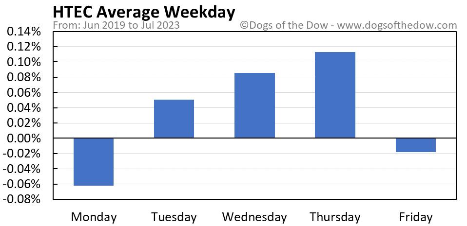 HTEC average weekday chart