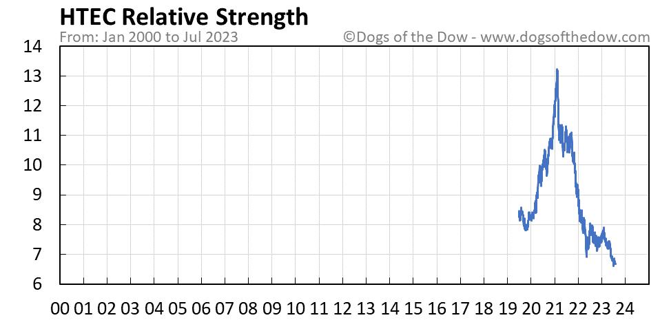 HTEC relative strength chart