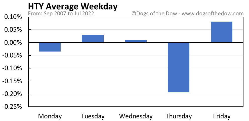 HTY average weekday chart
