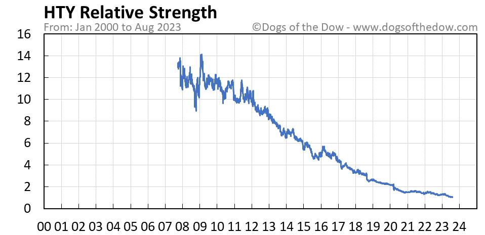 HTY relative strength chart