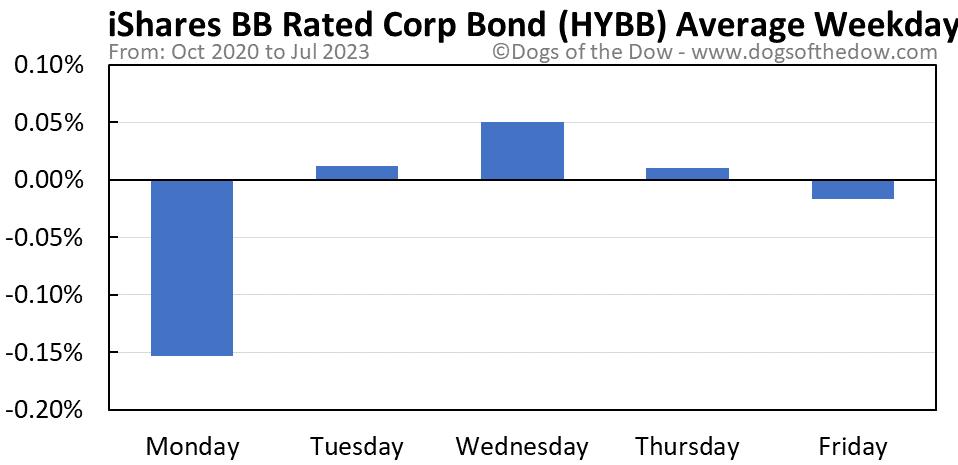 HYBB average weekday chart