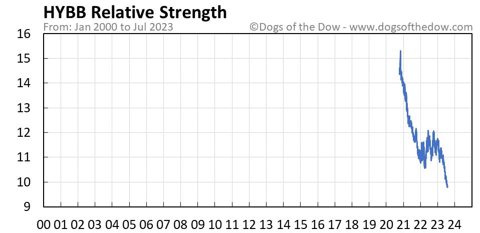 HYBB relative strength chart