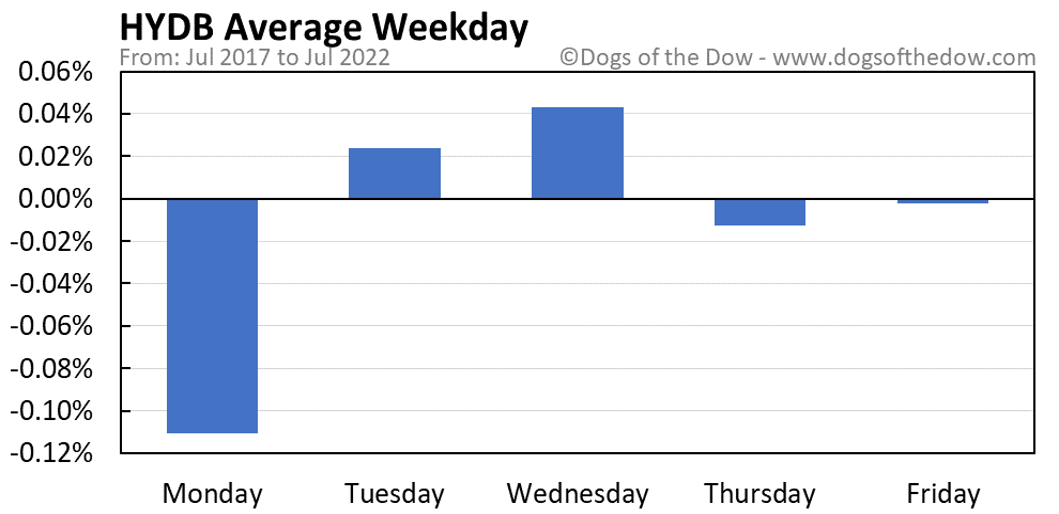 HYDB average weekday chart