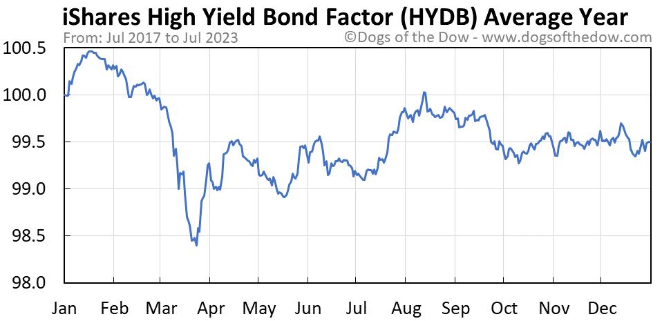 HYDB average year chart