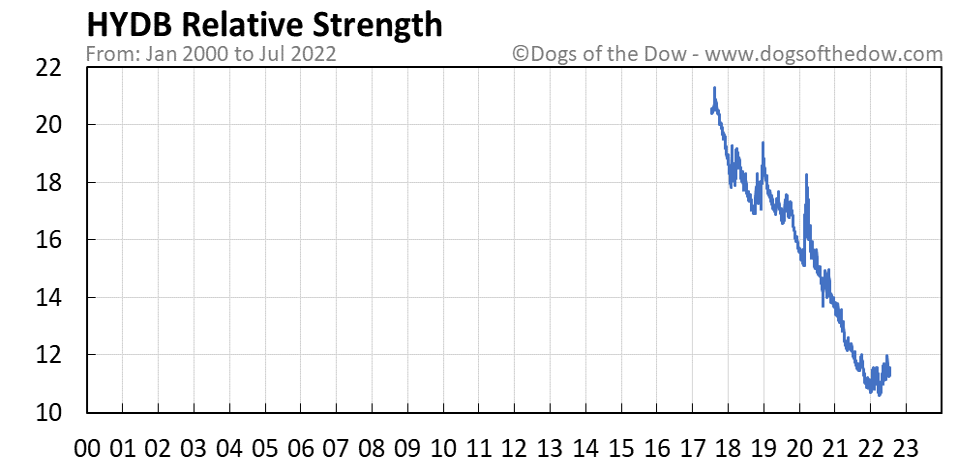 HYDB relative strength chart
