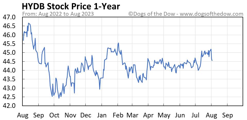 HYDB 1-year stock price chart
