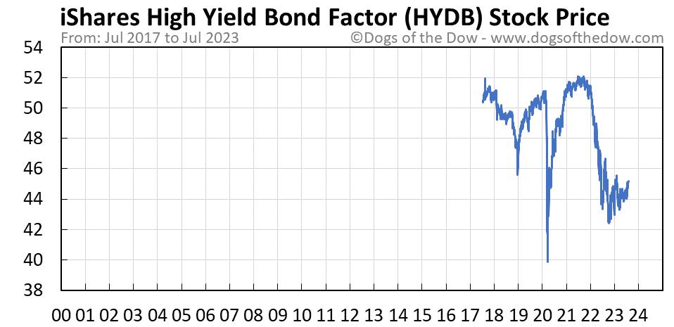 HYDB stock price chart