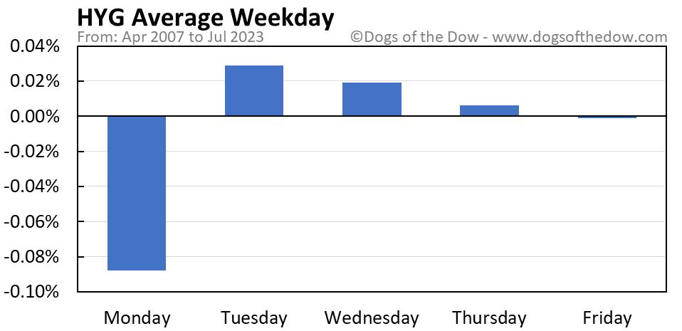 HYG average weekday chart