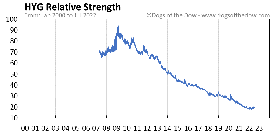 HYG relative strength chart