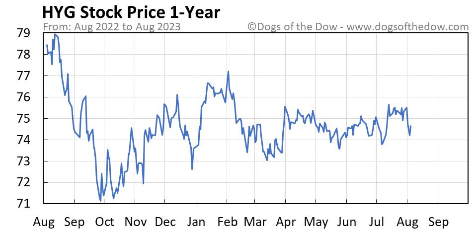 HYG 1-year stock price chart