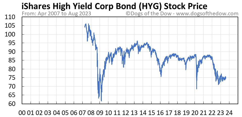 HYG stock price chart
