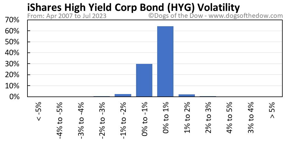 HYG volatility chart