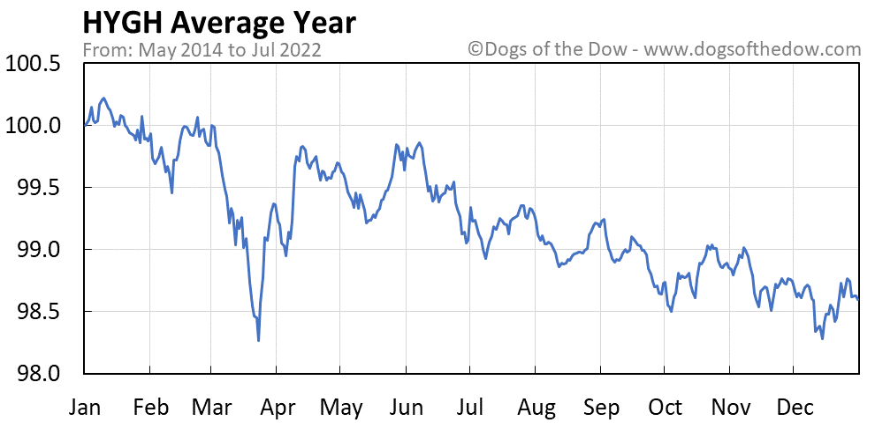 HYGH average year chart