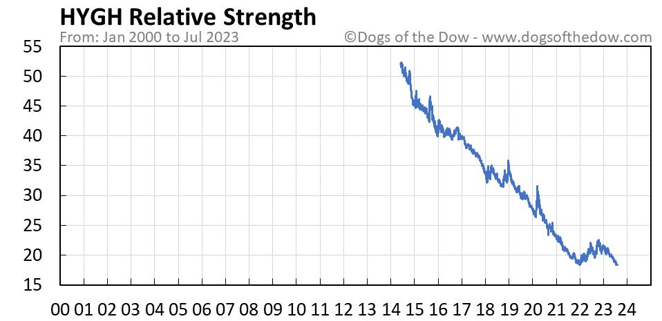 HYGH relative strength chart