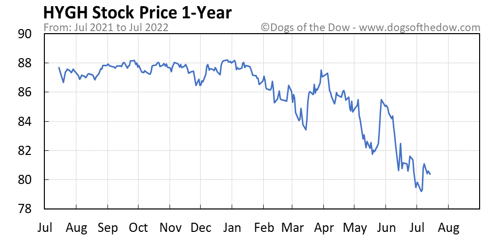 HYGH 1-year stock price chart