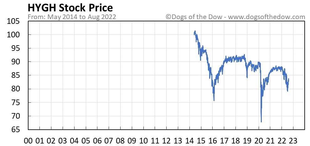 HYGH stock price chart