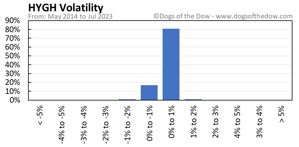 HYGH volatility chart