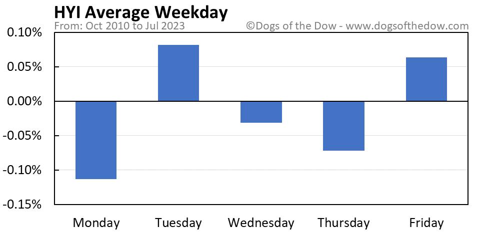 HYI average weekday chart