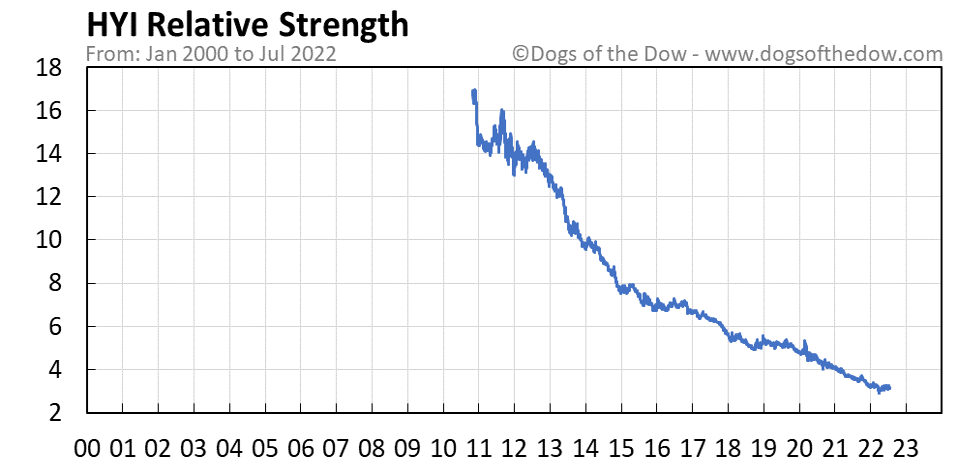 HYI relative strength chart