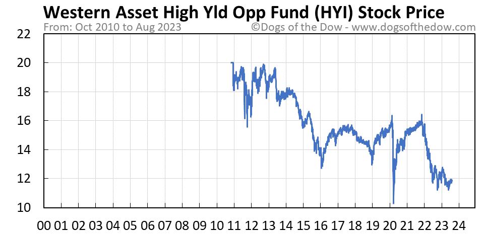 HYI stock price chart