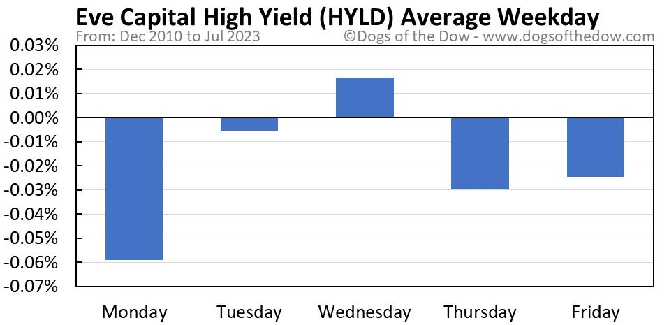 HYLD average weekday chart
