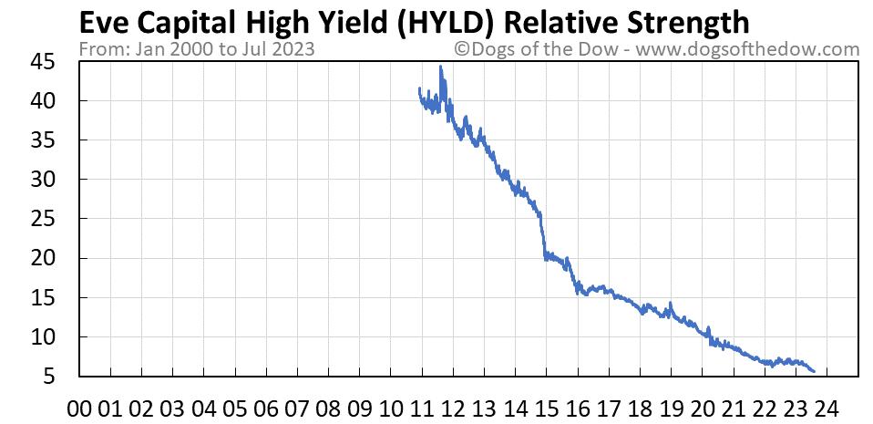 HYLD relative strength chart