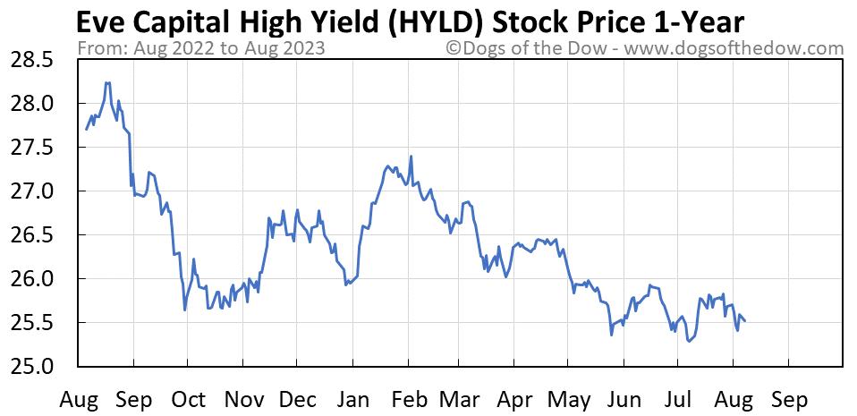 HYLD 1-year stock price chart