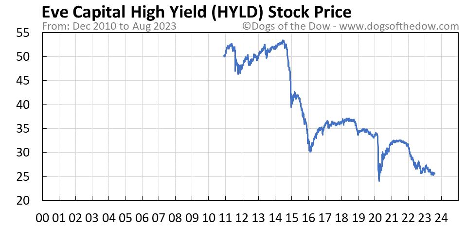 HYLD stock price chart