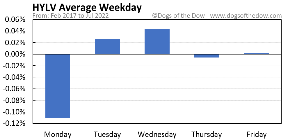 HYLV average weekday chart