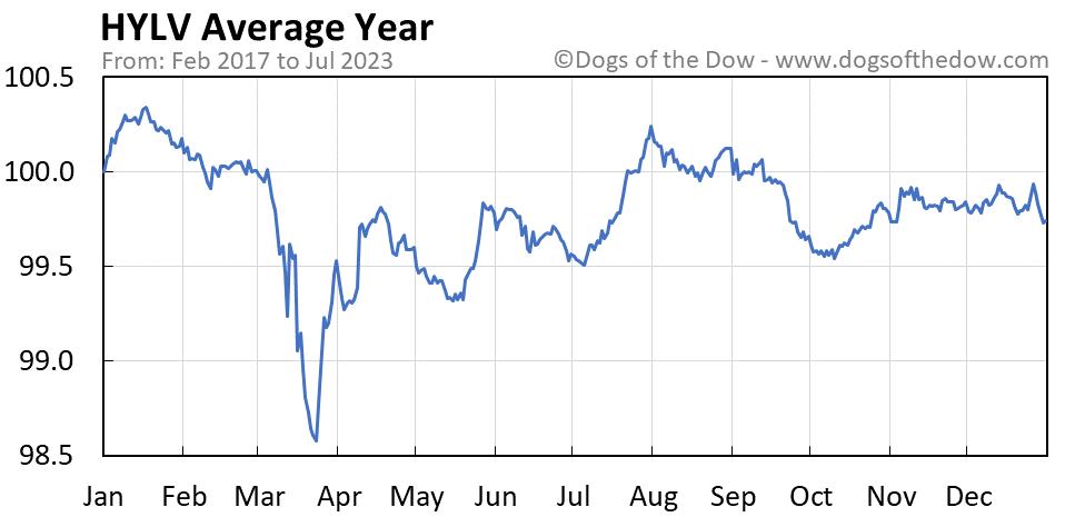 HYLV average year chart