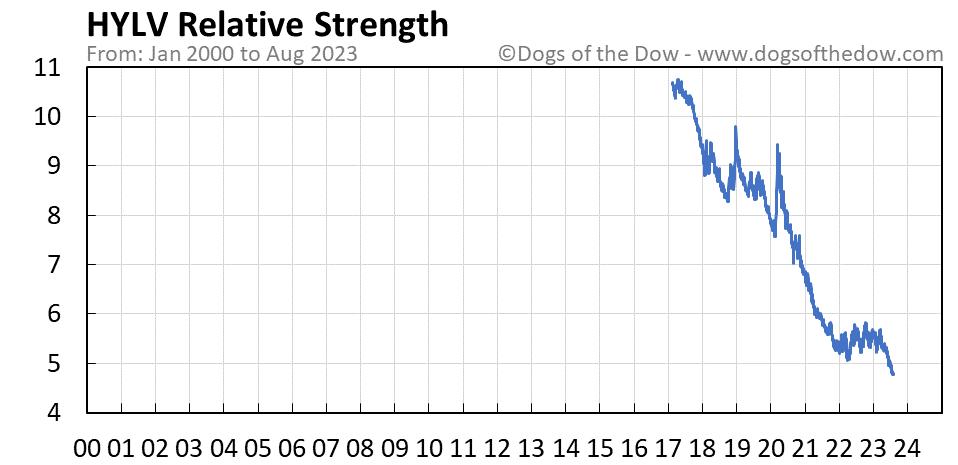 HYLV relative strength chart