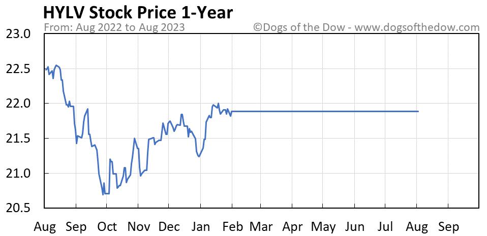 HYLV 1-year stock price chart
