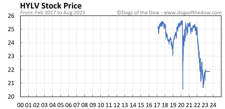 HYLV stock price chart