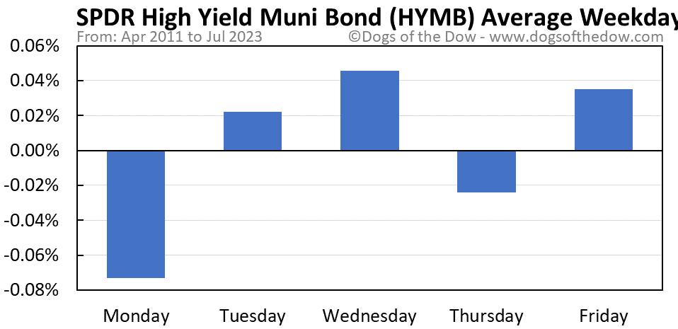 HYMB average weekday chart