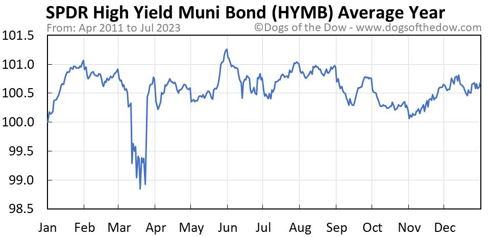 HYMB average year chart