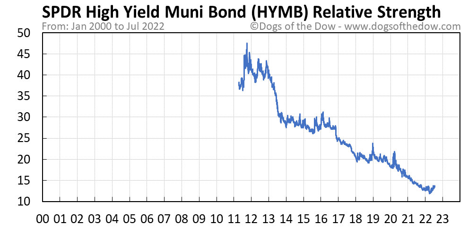 HYMB relative strength chart