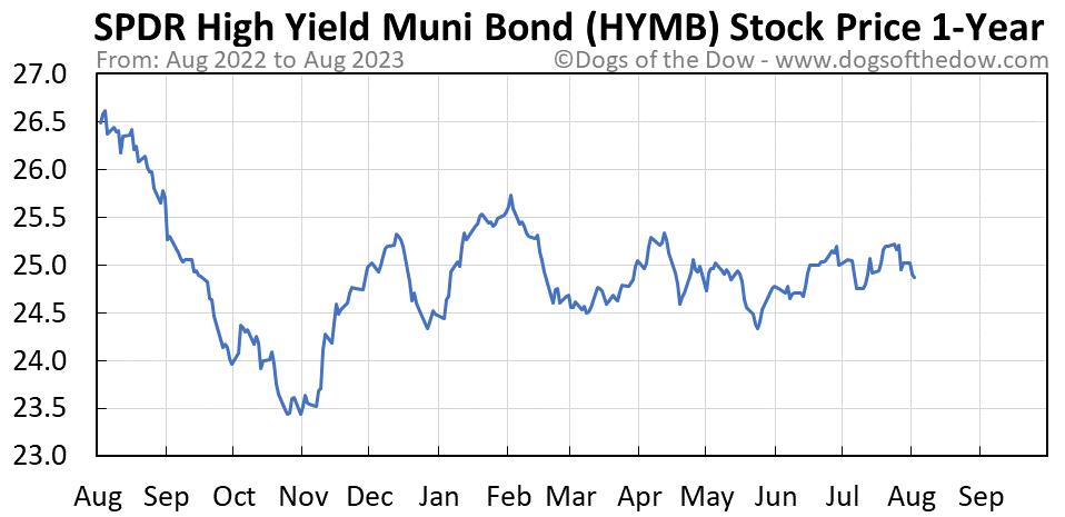 HYMB 1-year stock price chart