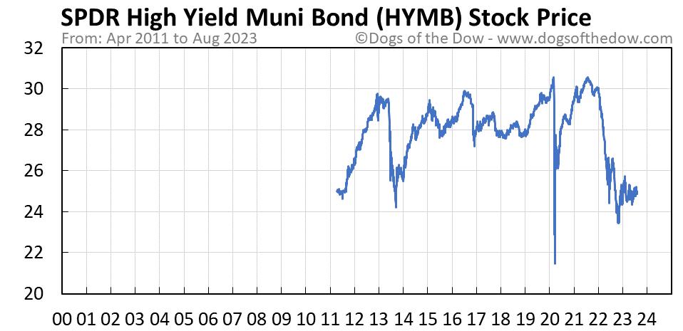 HYMB stock price chart