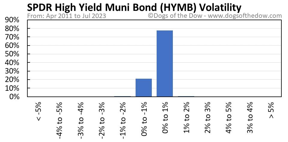 HYMB volatility chart
