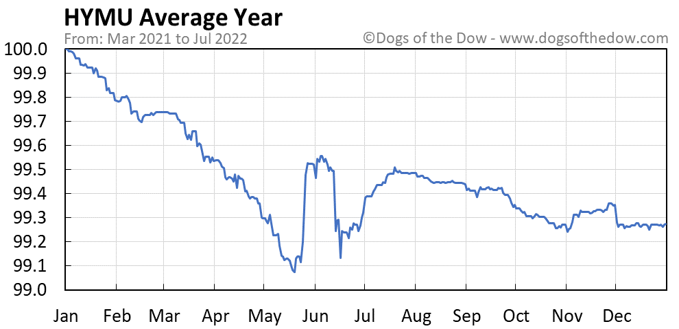 HYMU average year chart