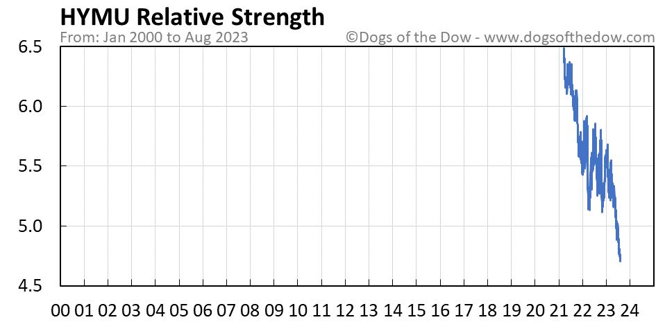HYMU relative strength chart