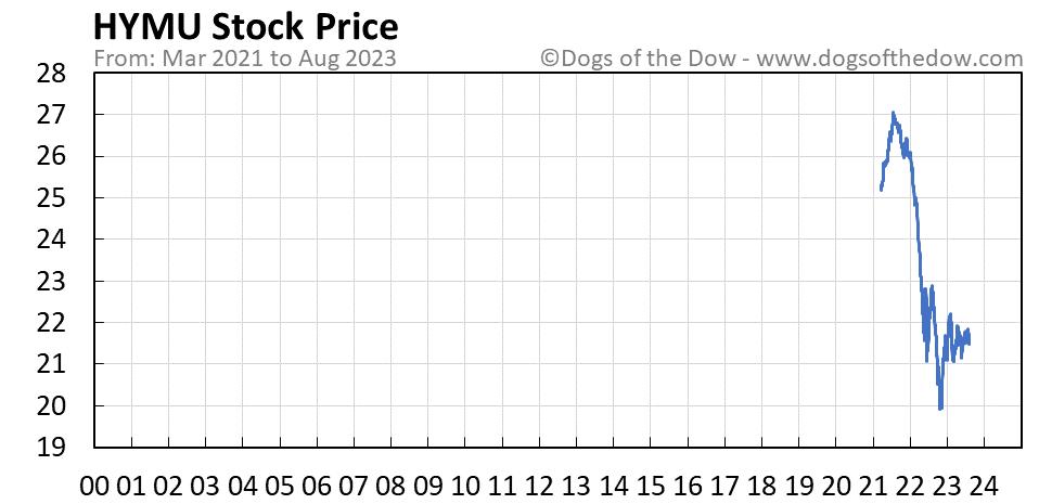 HYMU stock price chart