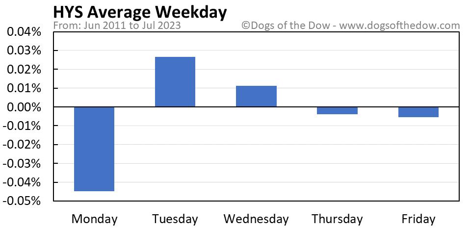 HYS average weekday chart