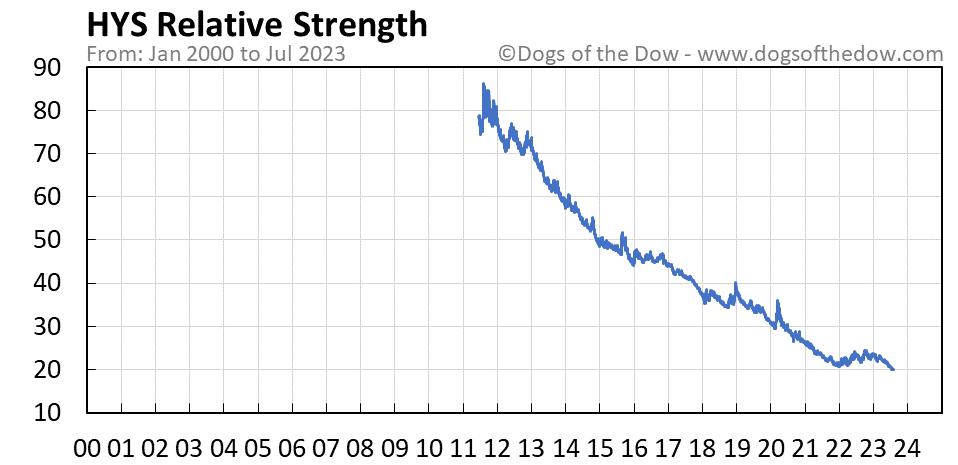 HYS relative strength chart