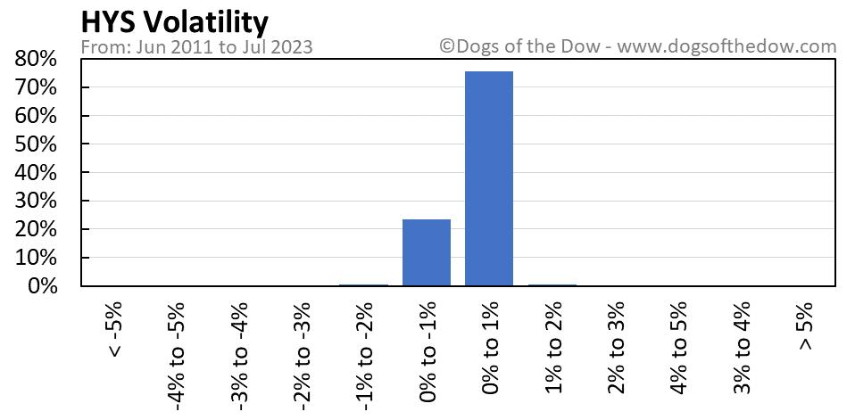 HYS volatility chart
