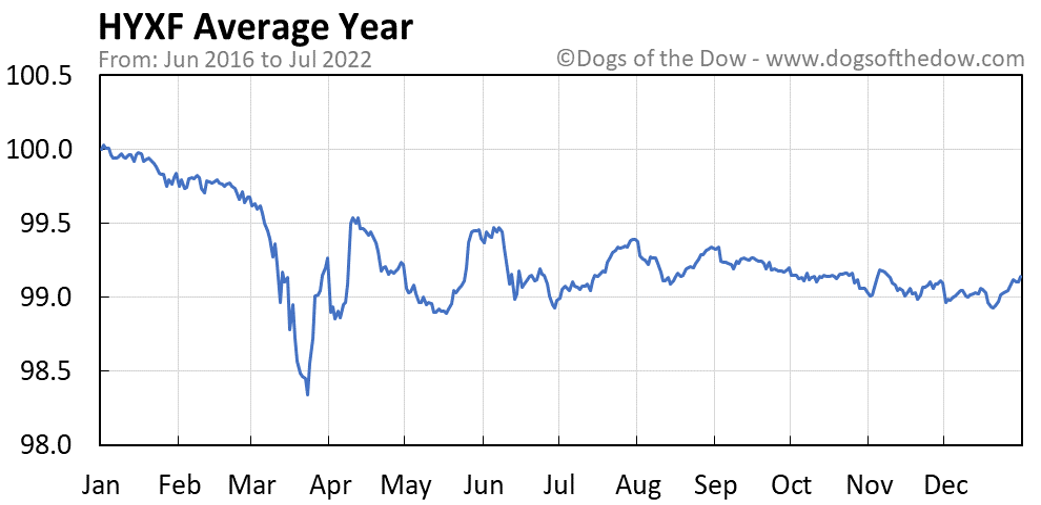 HYXF average year chart