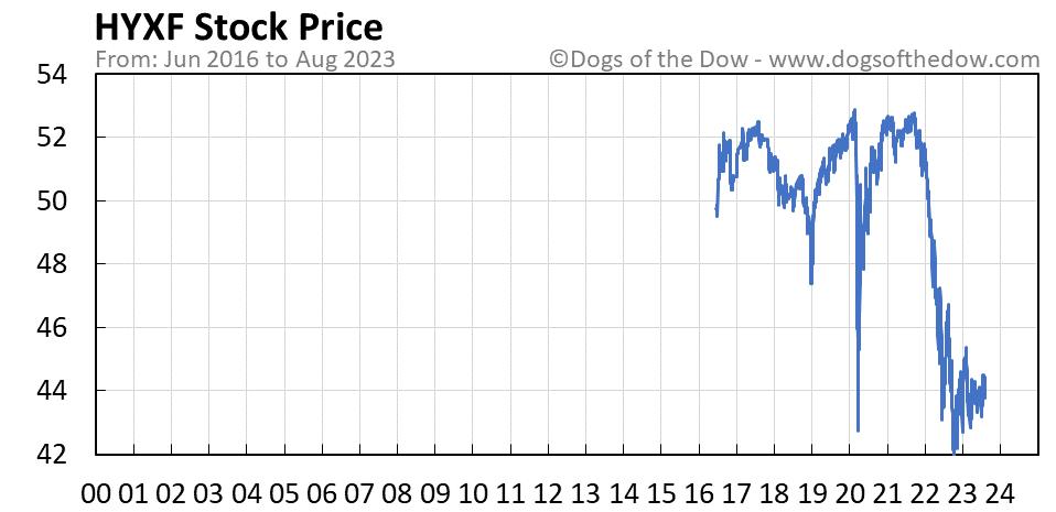 HYXF stock price chart