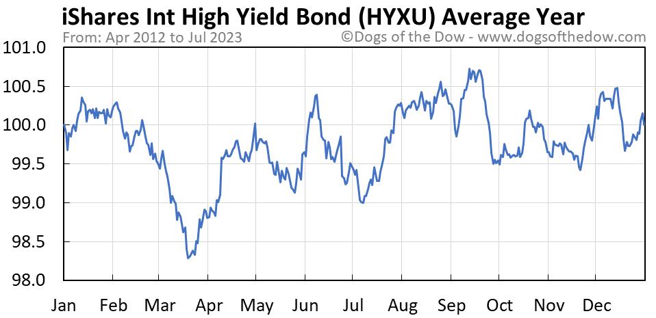 HYXU average year chart