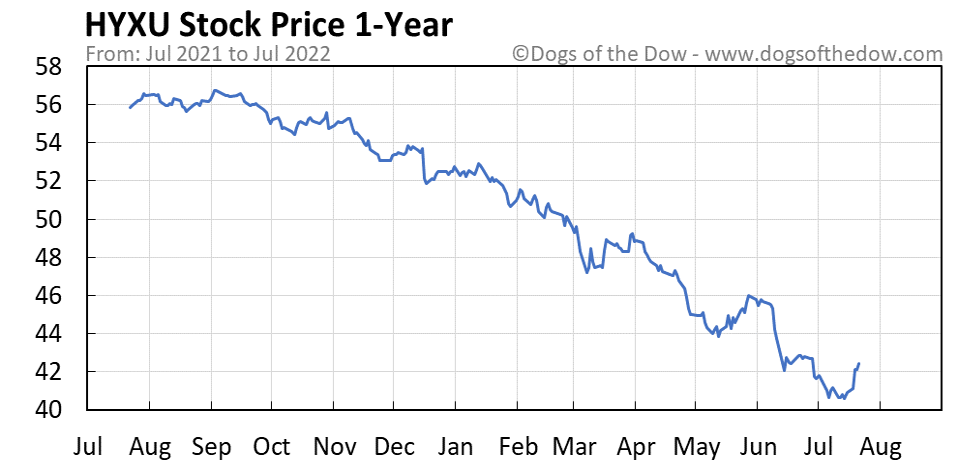 HYXU 1-year stock price chart