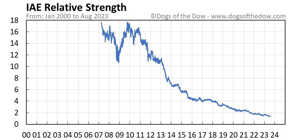 IAE relative strength chart